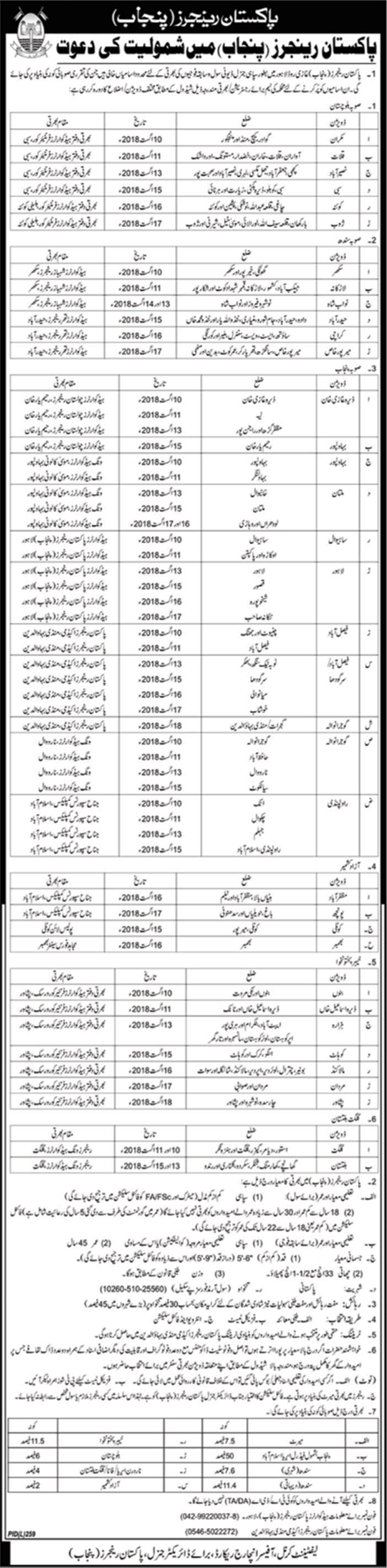 Pakistan Rangers Punjab Jobs 2018 Soldiers Registration Application Form Date