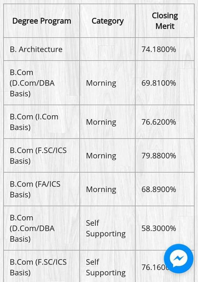 B.Com Punjab University Last Year Merit List 2017