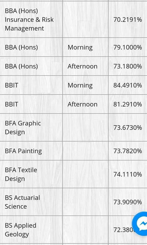 BBA, BFA and BS Punjab University Last Year Merit List 2017