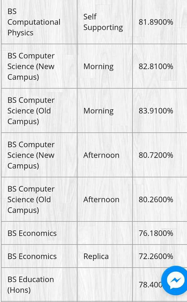 BS Computer Science and Computational Punjab University Last Year Merit List 2017