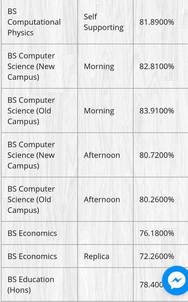 BS Computer Science and Computational Punjab University Last Year Merit List 2017