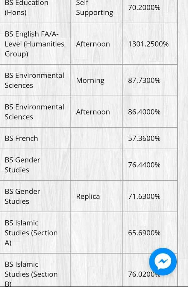 BS Gender Studies Punjab University Last Year Merit List 2017