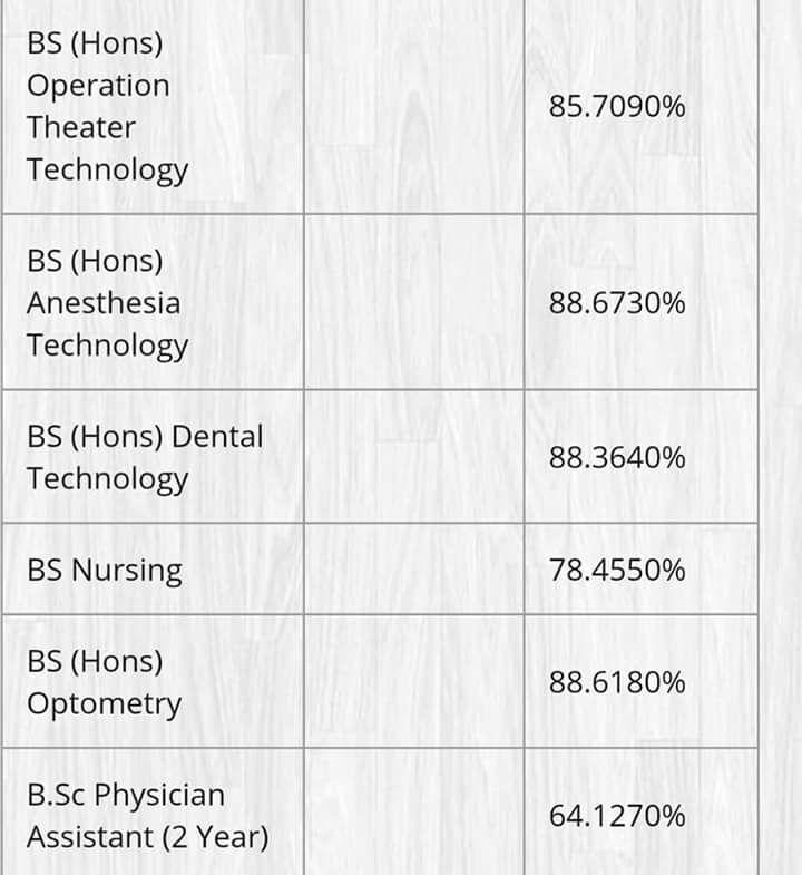 BS Hons Punjab University Last Year Merit List 2017