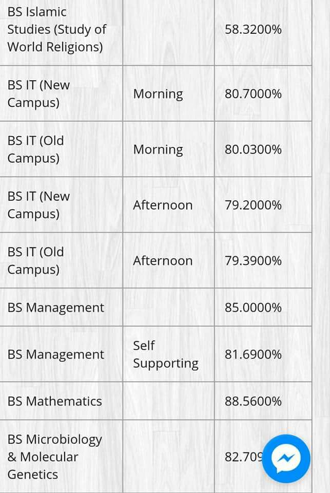 BS IT and BS Management Punjab University Last Year Merit List 2017