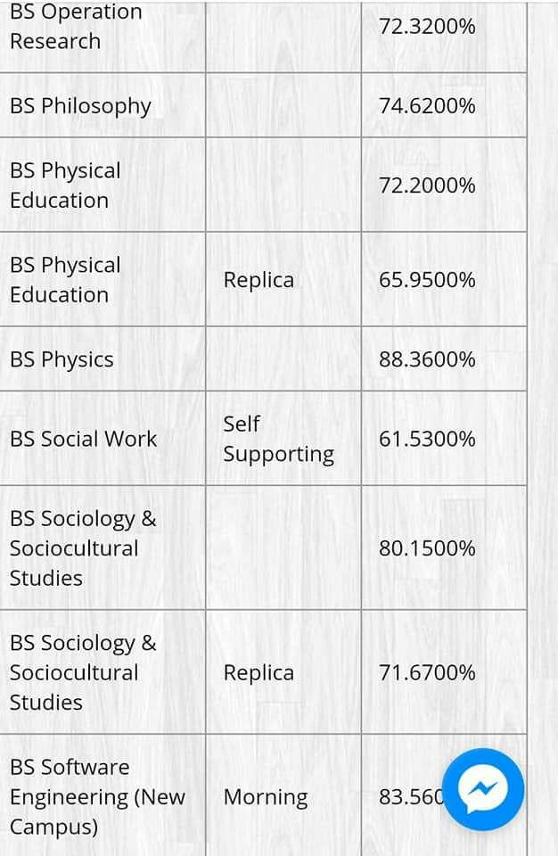 BS Physics and Physical Punjab University Last Year Merit List 2017