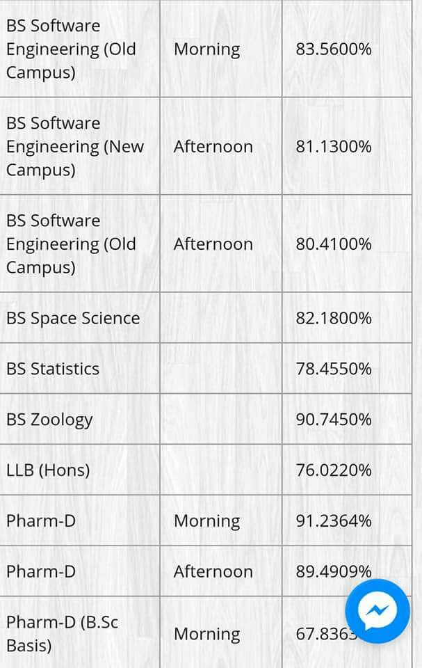 BS Software Engineering Punjab University Last Year Merit List 2017