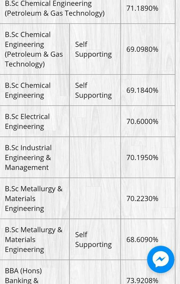 Chemical Engineering And BBA Punjab University Last Year Merit List 2017