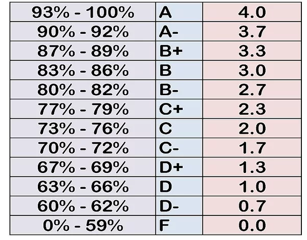 How To Calculate CGPA In Pakistan