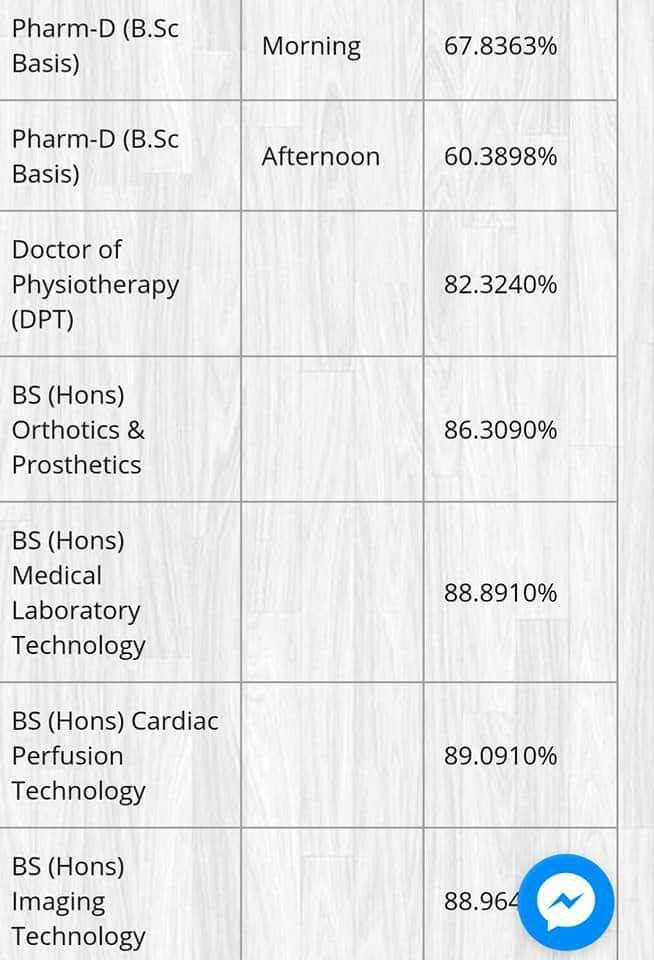 Pharm D and BSc Hons Punjab University Last Year Merit List 2017