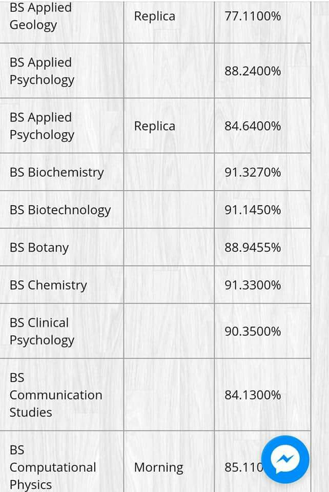 Punjab University Last Year Merit List 2017 Applied Psychology, Clinical Psychology and others