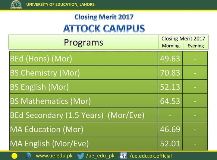 University of Education Last Year Merit List Attock Campus