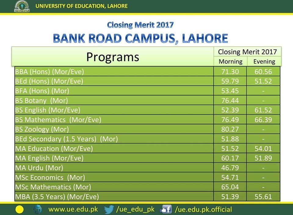 University of Education Last Year Merit List Bank Road Campus Lahore