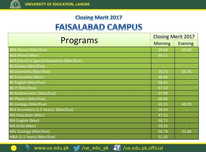 University of Education Last Year Merit List Faisalabad Campus