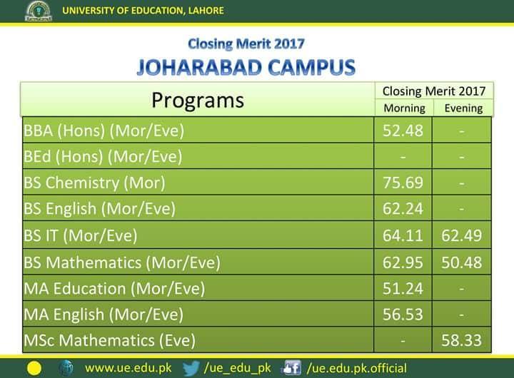 University of Education Last Year Merit List Joharabad Campus