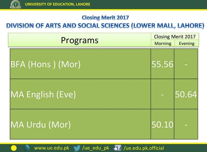 University of Education Last Year Merit List Lower Mall Lahore
