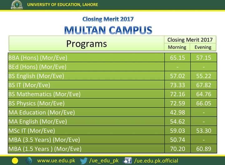 University of Education Last Year Merit List Multan Campus