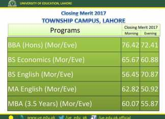 University of Education Last Year Merit List Township Campus