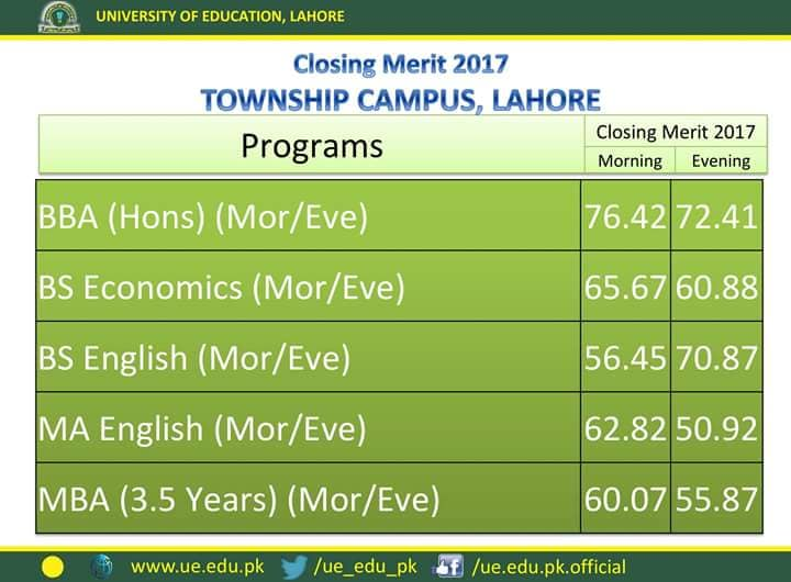 University of Education Last Year Merit List Township Campus