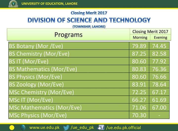 University of Education Last Year Merit List Township Lahore Division of Science