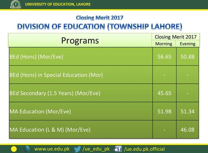 University of Education Last Year Merit List Township Lahore