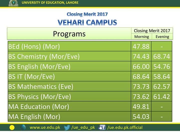 University of Education Last Year Merit List Vehari Campus