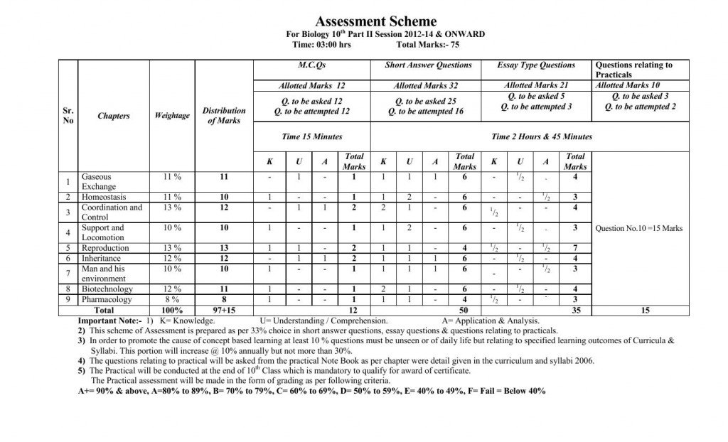 Biology Assessment Scheme For 10th Class 2019