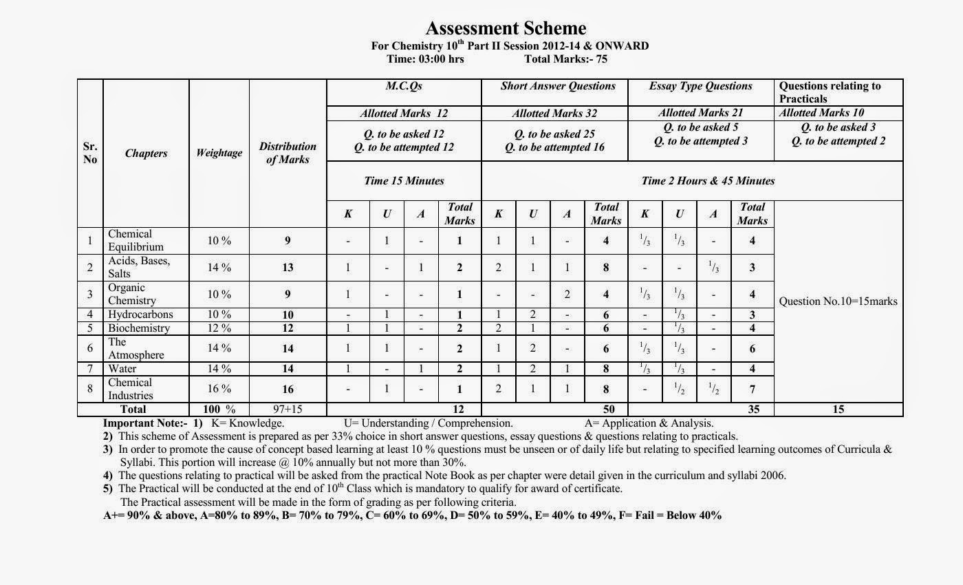 10th Class Pairing Scheme 2019 All Subjects