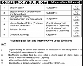 PMS Syllabus 2019 Punjab PPSC Subjects List