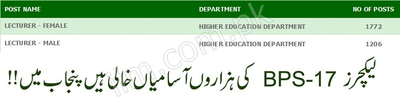 PPSC Lecturer Jobs 2019 For Male, Female Advertisement
