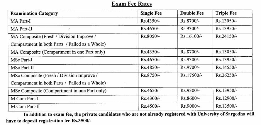 Sargodha University UOS MA, MSC Admission Form 2020 Submission Schedule