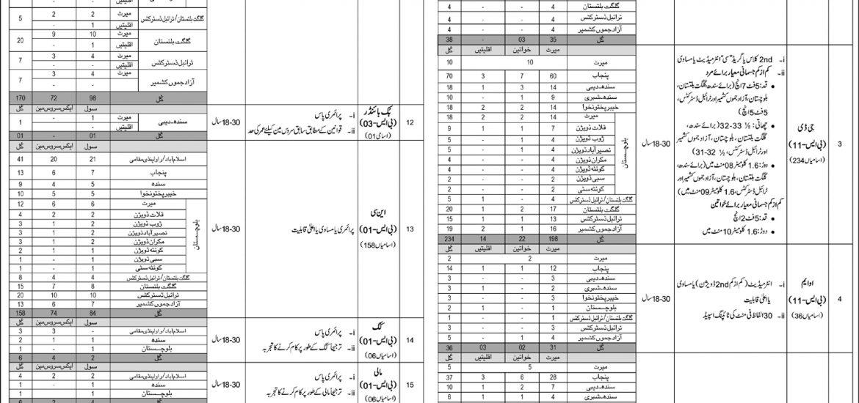 Intelligence Bureau IB Pakistan Jobs 2019 NTS Application Form