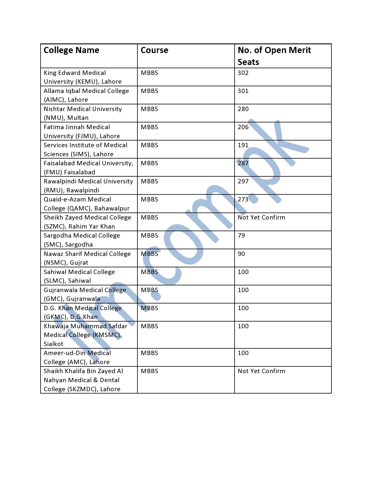 UHS Seats Distribution 2021